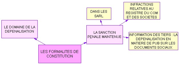 Les formalit s de constitution Formalites constitution sci